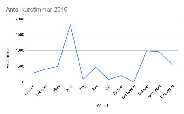 Diagrammet visar totalt antal kurstimmar som varje deltagare tillsammans har utgjort under varje månad.